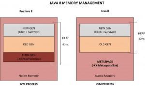 Java8 heap