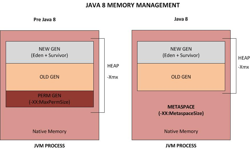 importance of memory management An important role in optimizing the cpu performance and  management,  memory allocation techniques 1  memory management is the part of an  operating.