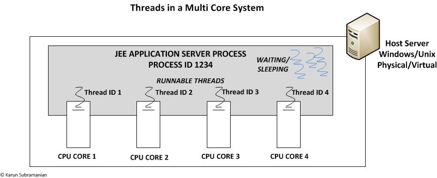 Threads-multicore