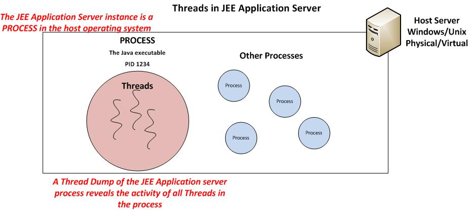 Troubleshooting using Java Thread Dumps – Part 1