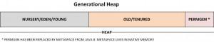 Generational heap