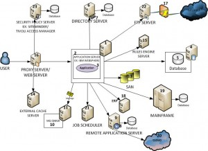 Moden application infrastructure