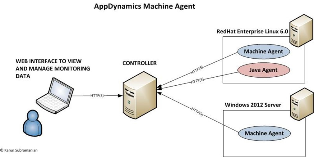 one of the coolest and most robust features of machine agents is the extensions aka monitors machine agent has extensible architecture meaning you can