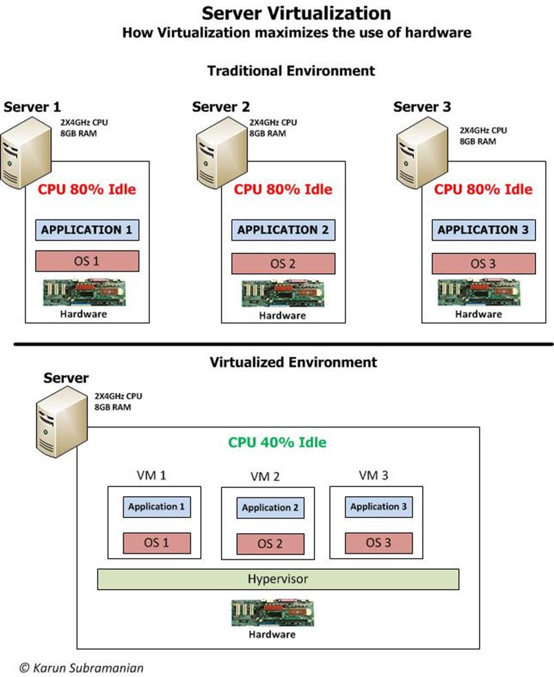 what is virtualization Virtualization is an umbrella term for many different types of computing: hardware virtualization: this allows one server to run multiple operating systems at the same time, decreasing the number of servers needed to power a workforce.