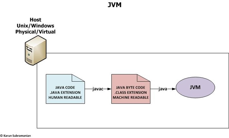JVM: Basic Framework - Karunsubramanian com