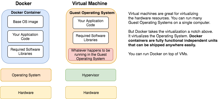docker-container-vm.png